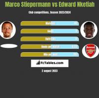 Marco Stiepermann vs Edward Nketiah h2h player stats