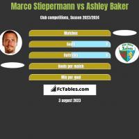 Marco Stiepermann vs Ashley Baker h2h player stats