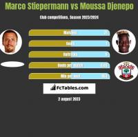 Marco Stiepermann vs Moussa Djenepo h2h player stats