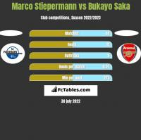 Marco Stiepermann vs Bukayo Saka h2h player stats