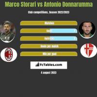 Marco Storari vs Antonio Donnarumma h2h player stats