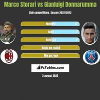 Marco Storari vs Gianluigi Donnarumma h2h player stats
