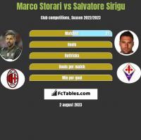 Marco Storari vs Salvatore Sirigu h2h player stats