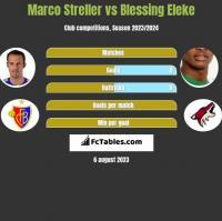 Marco Streller vs Blessing Eleke h2h player stats