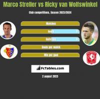 Marco Streller vs Ricky van Wolfswinkel h2h player stats