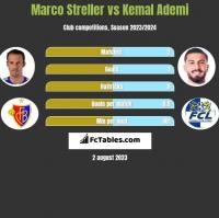 Marco Streller vs Kemal Ademi h2h player stats