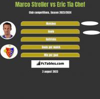 Marco Streller vs Eric Tia Chef h2h player stats