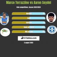 Marco Terrazzino vs Aaron Seydel h2h player stats