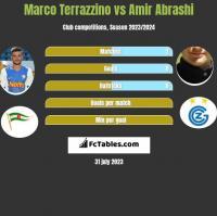Marco Terrazzino vs Amir Abrashi h2h player stats