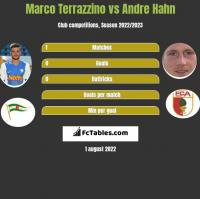 Marco Terrazzino vs Andre Hahn h2h player stats