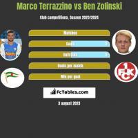 Marco Terrazzino vs Ben Zolinski h2h player stats
