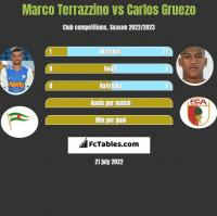 Marco Terrazzino vs Carlos Gruezo h2h player stats