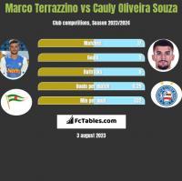 Marco Terrazzino vs Cauly Oliveira Souza h2h player stats