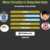 Marco Terrazzino vs Chang-Hoon Kwon h2h player stats