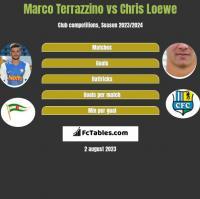 Marco Terrazzino vs Chris Loewe h2h player stats
