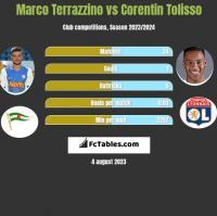 Marco Terrazzino vs Corentin Tolisso h2h player stats