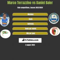 Marco Terrazzino vs Daniel Baier h2h player stats