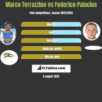 Marco Terrazzino vs Federico Palacios h2h player stats