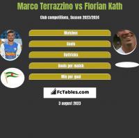 Marco Terrazzino vs Florian Kath h2h player stats