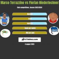 Marco Terrazzino vs Florian Niederlechner h2h player stats