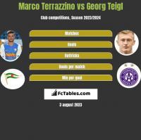 Marco Terrazzino vs Georg Teigl h2h player stats