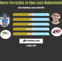 Marco Terrazzino vs Gian-Luca Waldschmidt h2h player stats