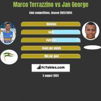 Marco Terrazzino vs Jan George h2h player stats