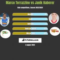 Marco Terrazzino vs Janik Haberer h2h player stats