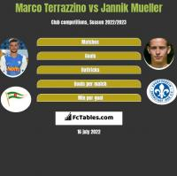 Marco Terrazzino vs Jannik Mueller h2h player stats