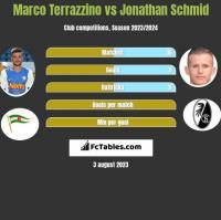 Marco Terrazzino vs Jonathan Schmid h2h player stats