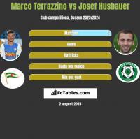 Marco Terrazzino vs Josef Husbauer h2h player stats
