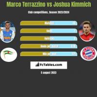 Marco Terrazzino vs Joshua Kimmich h2h player stats