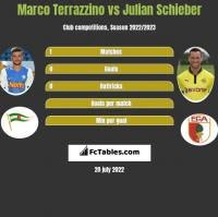Marco Terrazzino vs Julian Schieber h2h player stats