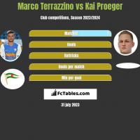 Marco Terrazzino vs Kai Proeger h2h player stats