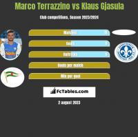 Marco Terrazzino vs Klaus Gjasula h2h player stats