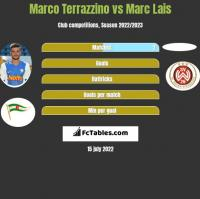 Marco Terrazzino vs Marc Lais h2h player stats