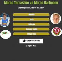 Marco Terrazzino vs Marco Hartmann h2h player stats