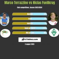 Marco Terrazzino vs Niclas Fuellkrug h2h player stats
