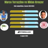 Marco Terrazzino vs Niklas Kreuzer h2h player stats