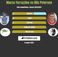 Marco Terrazzino vs Nils Petersen h2h player stats