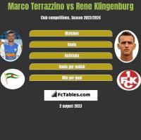 Marco Terrazzino vs Rene Klingenburg h2h player stats