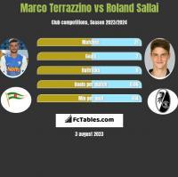 Marco Terrazzino vs Roland Sallai h2h player stats