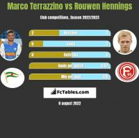 Marco Terrazzino vs Rouwen Hennings h2h player stats