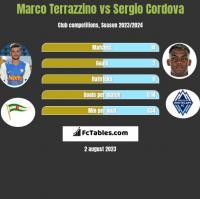 Marco Terrazzino vs Sergio Cordova h2h player stats
