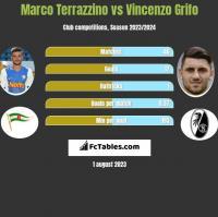Marco Terrazzino vs Vincenzo Grifo h2h player stats