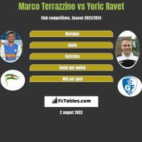 Marco Terrazzino vs Yoric Ravet h2h player stats