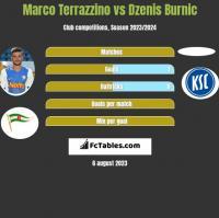 Marco Terrazzino vs Dzenis Burnic h2h player stats