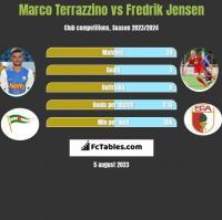 Marco Terrazzino vs Fredrik Jensen h2h player stats