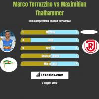 Marco Terrazzino vs Maximilian Thalhammer h2h player stats