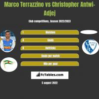 Marco Terrazzino vs Christopher Antwi-Adjej h2h player stats